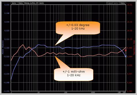 1 milli ohm resistor woofertester