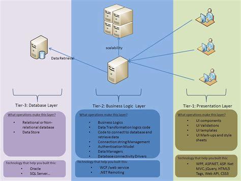 3 tier web architecture diagram net desktop application architecture geeky bacon