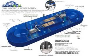 Sielsie: Aquaponics pump flow rate