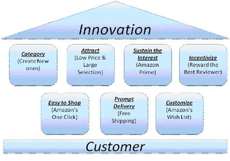 Innovation Mba Jefferson What Does It Cost by Strategy In Metaphors S Innovation Magic