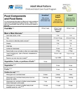 pattern maker education requirements oregon department of education cacfp meal pattern and