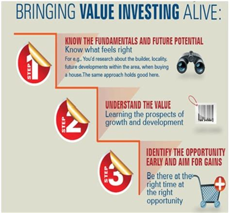 Value Investing Mba by Fund A Bargain