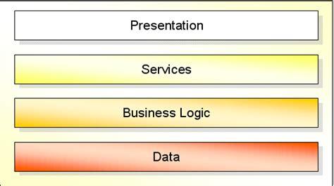command pattern adalah service layer menggunakan command pattern codepolitan com