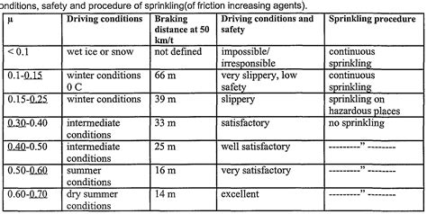 coefficient of friction patent ep1349902a1 friction increasing absorptive agent