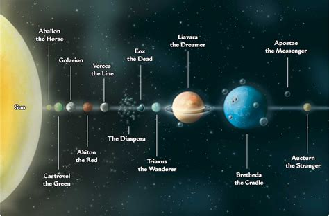 map of our solar system to scale pics about space