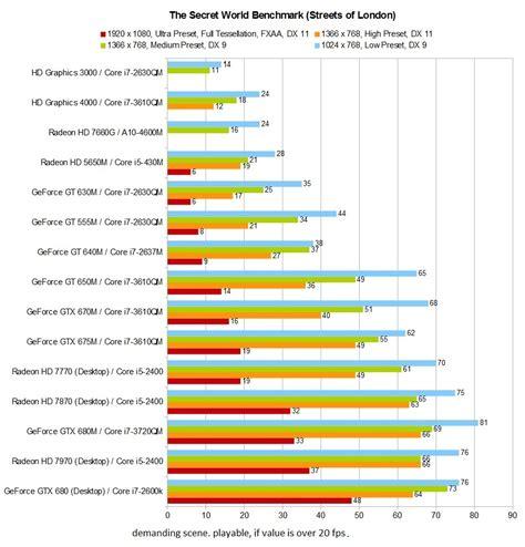 benchmark bench benchmarkcheck the secret world notebookcheck net reviews