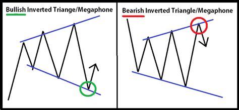 megaphone pattern in stock charts sidewaysmarkets schooloftrade com day trading with