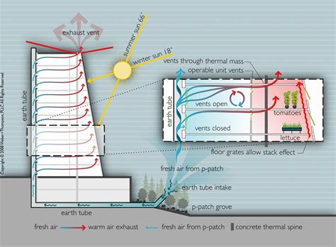 building diagram vertical farming kerstyn auman s