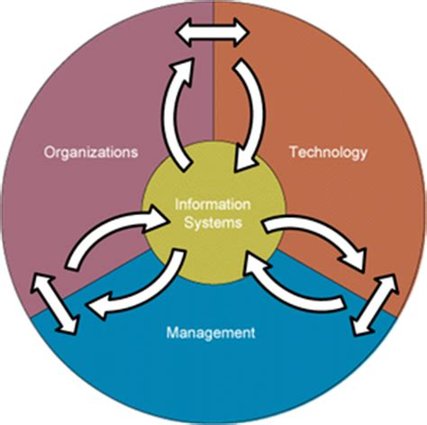 diagram of management information system information systems and organizations smartnoob