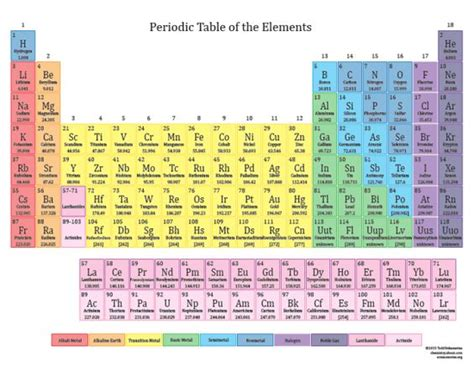 periodic table of elements colors the s catalog of ideas