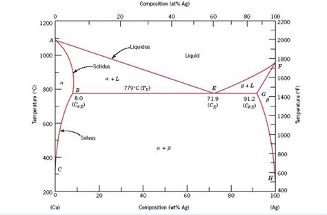lead silver system phase diagram the microstructure of a copper silver alloy at 775