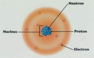 How Many Protons Are In The Nucleus Science 8 Cumulative Chapters 1 4 Matter Atoms