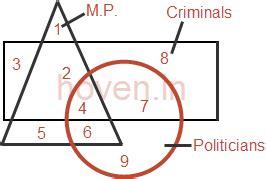 venn diagram aptitude questions venn diagrams quiz set 06 aptitude questions on venn diagrams set 6 reasoning and aptitude