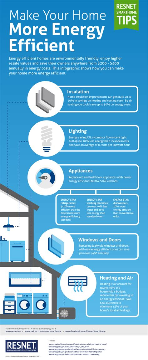 ways to make homes and towns more age friendly make your home more energy efficient infographic