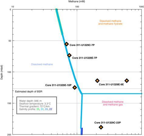phase diagram methane proc iodp 311 site u1329