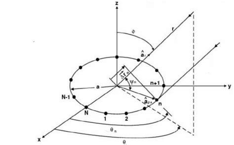 pattern analysis of uniform circular array microphone arrays