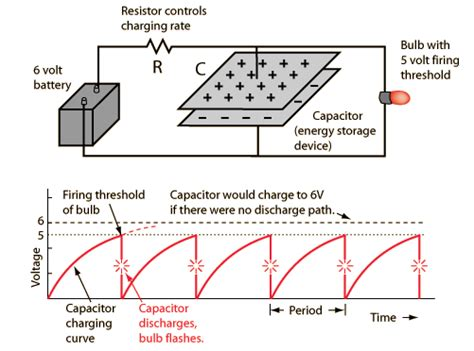 capacitor charging hyperphysics hyperphysics capacitor charging 28 images discharging a capacitor economical home lighting