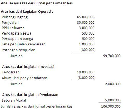 skripsi akuntansi laporan arus kas contoh jurnal skripsi akuntansi keuangan pdf contoh 43