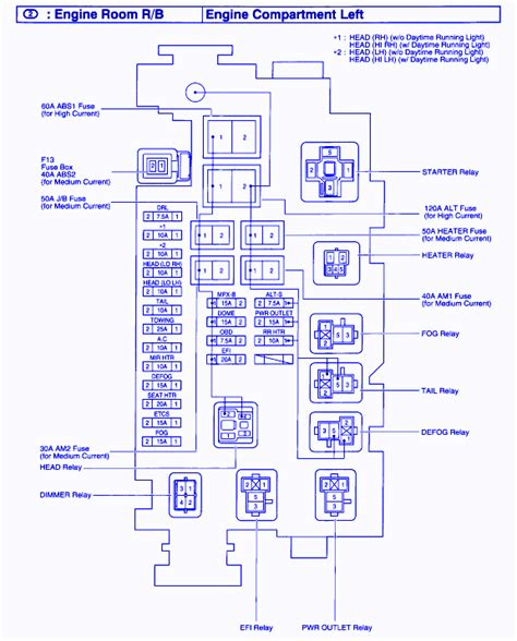 2003 toyota sequoia where is abs fuse diagram wiring