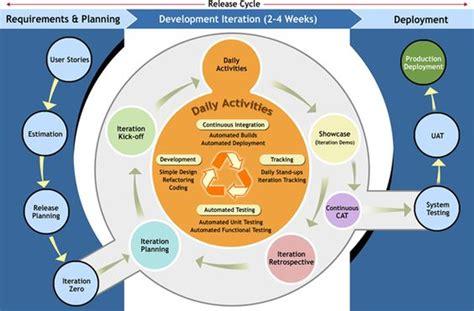 agile software development process diagram detailed diagram of agile process planning agile