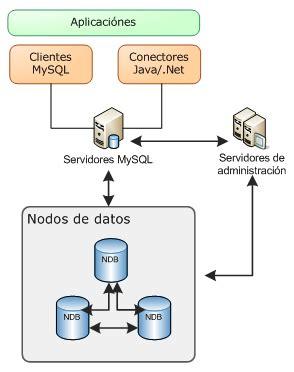 mysql cluster wiki de elhacker.net