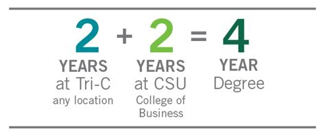 Cleveland State Mba Degree Requirements by Tri C To Csu Business Degree Completion Program