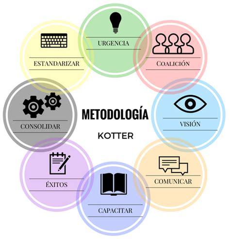 kotter gestion del cambio metodolog 237 a kotter project management gladys gbegnedji