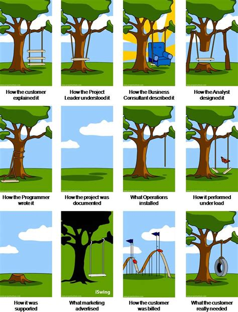 project management swing pictures vs words it shambles