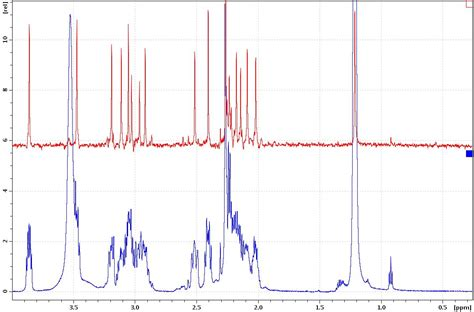 Proton Nmr Shift by Shift Nmr