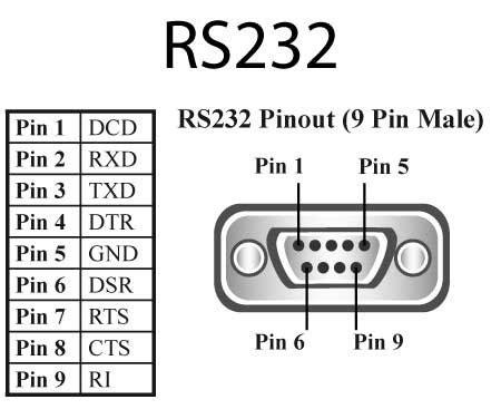 시리얼 통신이란? (rs232 통신, rs422 통신, rs423 통신, rs485 통신 개요)