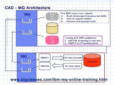 online tutorial of c ibm mq online tutorials