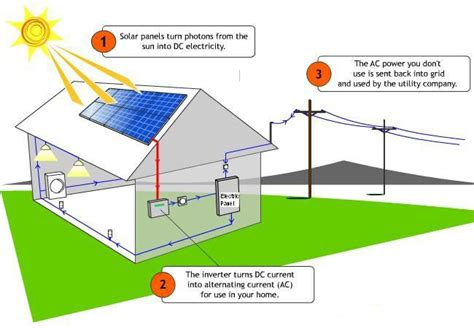 solar power system how it works palle solar looking for how home solar power system works