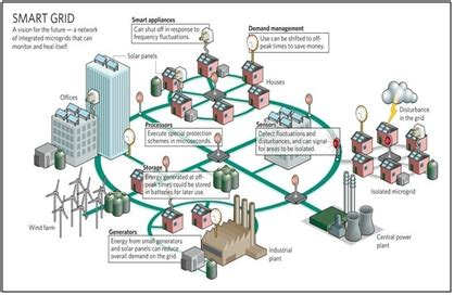 smart grids infrastructure technology and solutions electric power and energy engineering books smart grids infrastructure technology and solutions