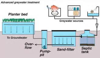 gray water systems for homes greywater systems green connect san diego