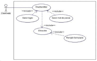 diagramme de cas d utilisation authentification memoire syst 232 me de collecte des ordres de bourse