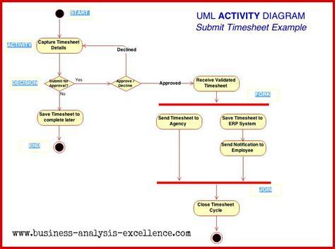 activity diagram in uml uml activity diagram the abc s of getting started