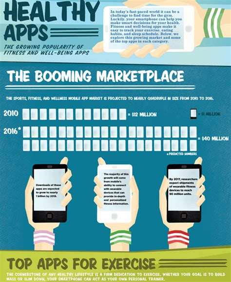 Fitness World Graphic 1 how mobile apps dominated consumers market trends