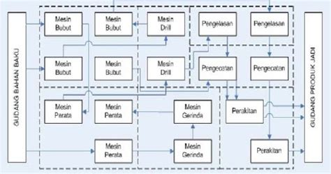 dua jenis layout dalam proses produksi adalah tata letak proses kumpulan serbuk