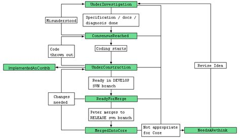 request tracker workflow structuredwikipresentation20jun2005