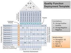 house of quality template free house of quality template for powerpoint qfd