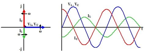 capacitor and inductor phase theory of parallel resonant circuits and its applicatication