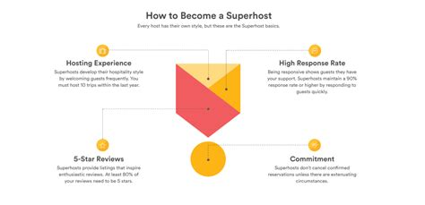 airbnb extenuating circumstances airbnb superhost start an airbnb