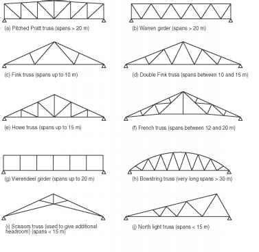 loading on ceiling joists conventional framed roof 4 30 different forms of conventional roof trusses and
