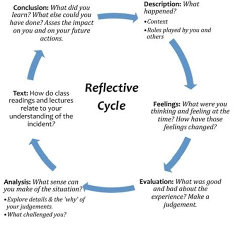 Sle Of Gibbs Reflective Essay unit 2 what is gibb s cycle of reflection knilt