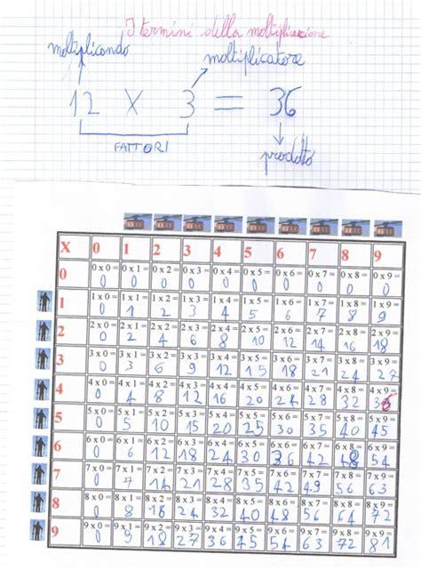 tavola pitagorica vuota didattica matematica scuola primaria la tabella della