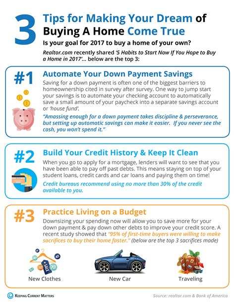 3 tips for your of buying a home come true