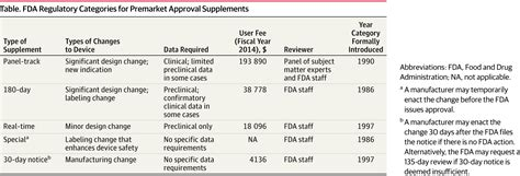 supplement j approval fda approval of cardiac implantable electronic devices via
