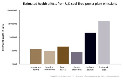 cost  coal fired power stations  people  planet