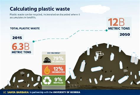 new report says federal cleanup program wasting away grist how much plastic have humans made futurity