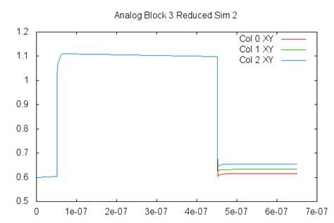 tutorial gnuplot c plotting data with gnuplot